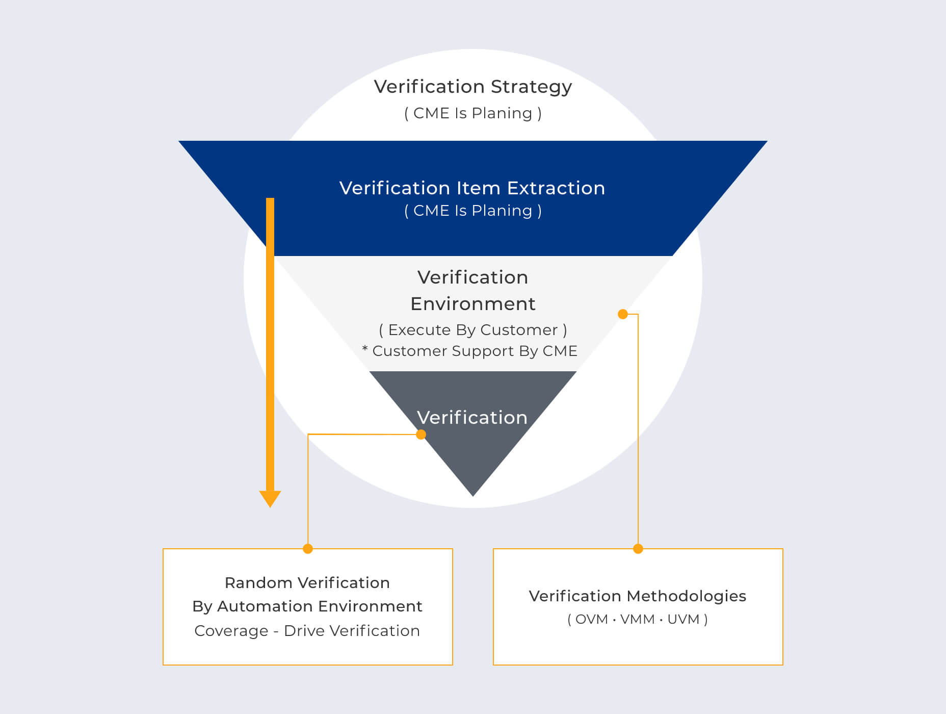 Verification Item Extraction Services