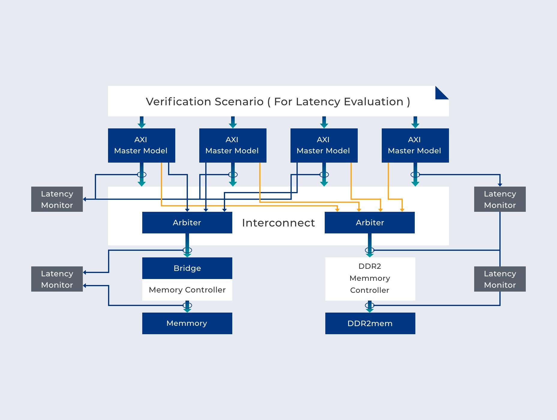 System Verification Services
