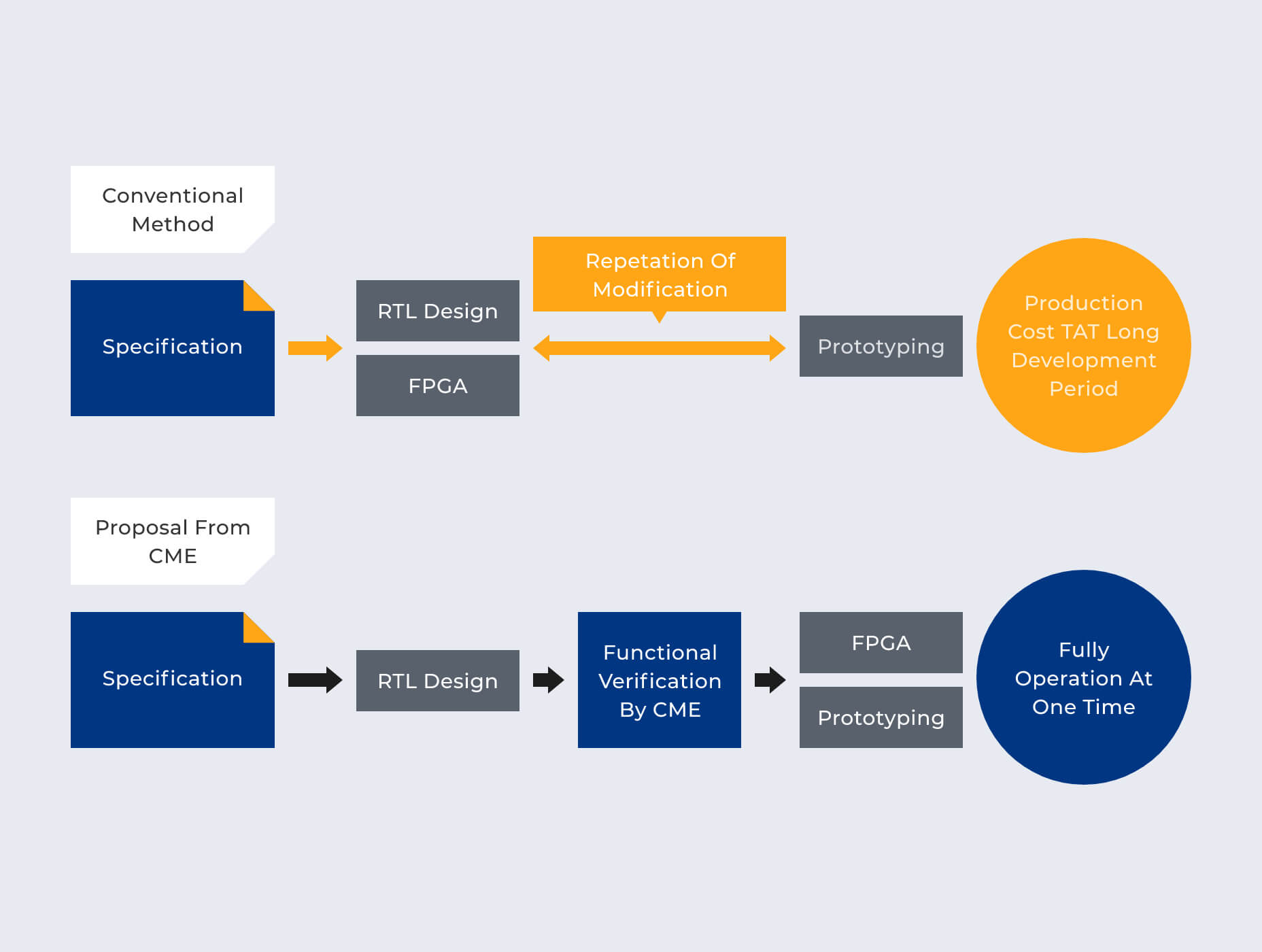 FPGA Verification Services
