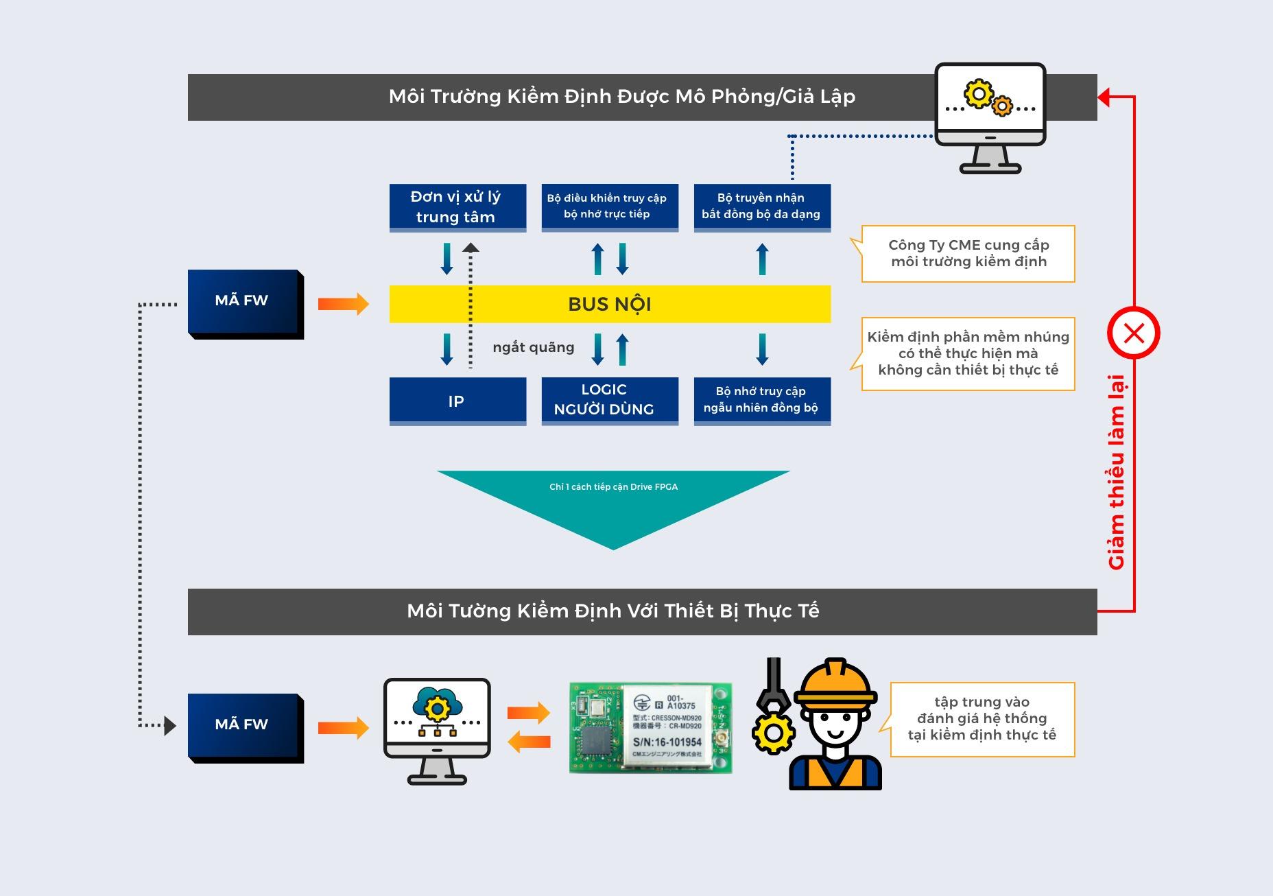 Dịch vụ thiết lập nền tảng kiểm định phần mềm nhúng